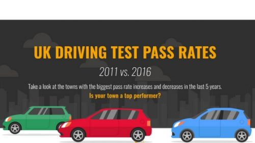 Driving tests: Easier or Harder to Pass than 5 years ago?
