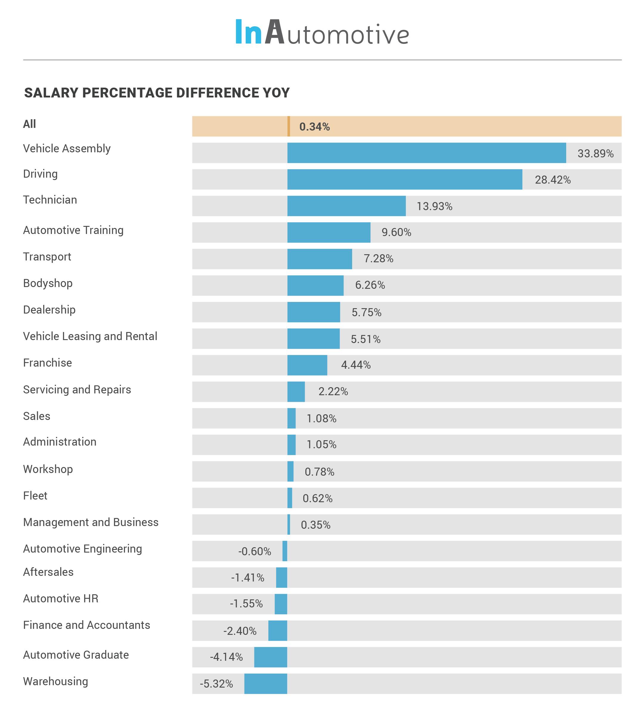 InAutomotive Salary